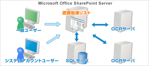 OCR Server for SharePoint 2007概要図