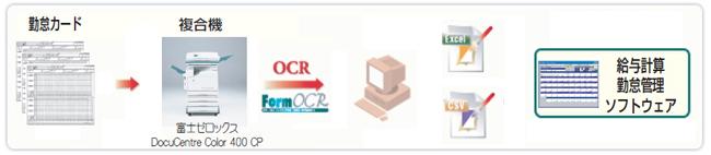富士ゼロックス製複合機については富士ゼロックス商品情報ホームページへ。