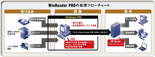 また、お使いのシステムにOCR機能を組み込み、既存システムの中で社内文書の電子化を実現できる「OLEオートメーション開発キット」や、富士ゼロックス社製「ApeosWare