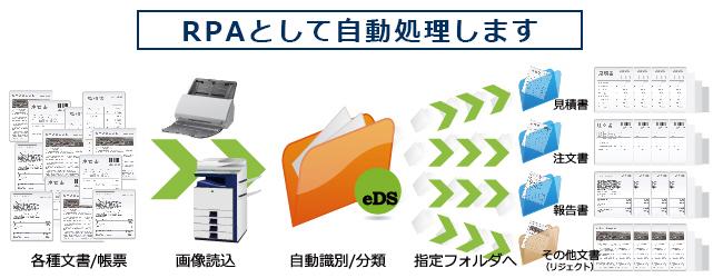 文書分類ソフトウェア e document sorter トップ