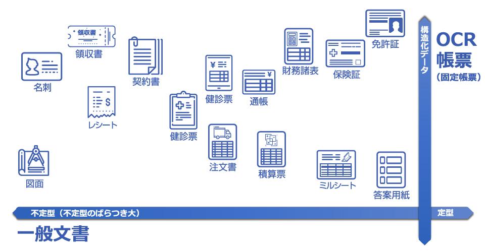 pdf ocr フリー 連続